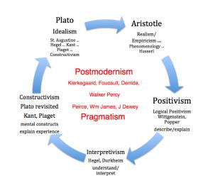 Postmodernist/Pragmatist Conceptual.Framework